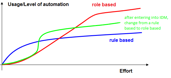 rule based vs. role based with IDM